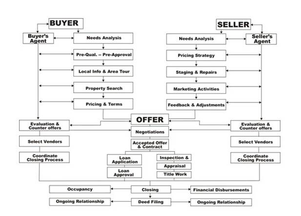 The anatomy of a Real Estate Transaction